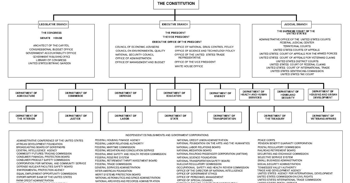 Us Government Organization Chart
